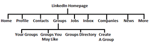 Hierarchy of.png