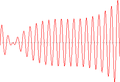 Highly oscillatory function.png