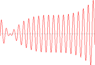 Riemann–Lebesgue lemma - The Riemann–Lebesgue lemma states that the integral of a function like the above is small. The integral will approach zero as the number of oscillations increases.