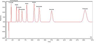 Ion chromatography - Ion Chromatography