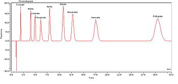 paper chromatagraphy Paper chromatography is a form of liquid chromatography where the components of a mixture of organic compounds get separated as unique spots by unidirectional flow of the developing liquid mobile phase solvent mixture over the filter paper to which a spot of the sample is applied.