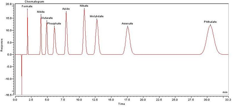 File:Ion chromatogram.JPG