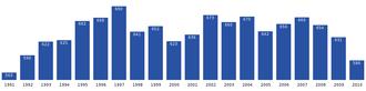 Kangaatsiaq - Image: Kangaatsiaq population dynamics