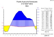 Klimadiagramm von Puerto Ayacucho