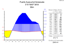 Climate-diagram-metric-German-Puerto Ayacucho.Venezuela.png