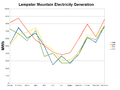 Lempster Mountain Electricity Generation 2009-2012.png