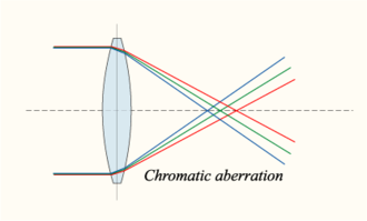 Apochromat - Chromatic aberration of a single lens causes different wavelengths of light to have differing focal lengths.