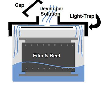 Photographic processing - A cut-away illustration of a typical light-trap tank used in small scale developing.
