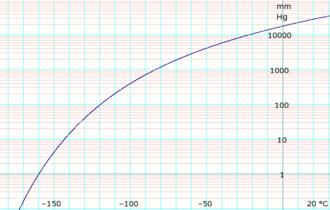 Ethane (data page) - Image: Log Ethane Vapor Pressure