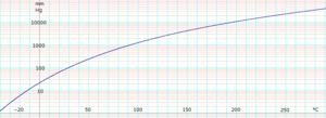 1,2-Dichloroethane (data page) - Image: Log Ethylenedichloride Vapor Pressure
