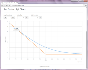 Put option - Purchased put option profit / loss chart.