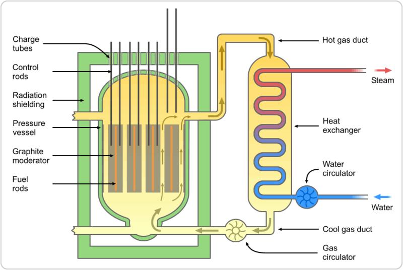 440px-Magnox_reactor_schematic