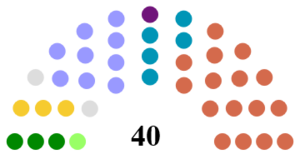 Mid and East Antrim Borough Council - Image: Mid and East Antrim Borough Council Composition