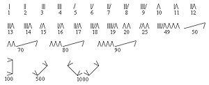 Prehistoric numerals - Image: Mokshan numbers