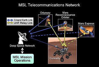 Curiosity (rover) - Curiosity transmits to Earth directly or via three relay satellites in Mars orbit.