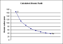 calculated atomic radii of period 2 elements in picometers - Greatest Atomic Radius Periodic Table