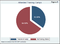 Pie graph of alleged Guantanamo training camp attendees.png