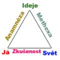 Platonuv trojuhelnik.png