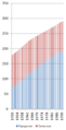 Population USSR.png