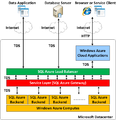 SQL Azure Architecture.png
