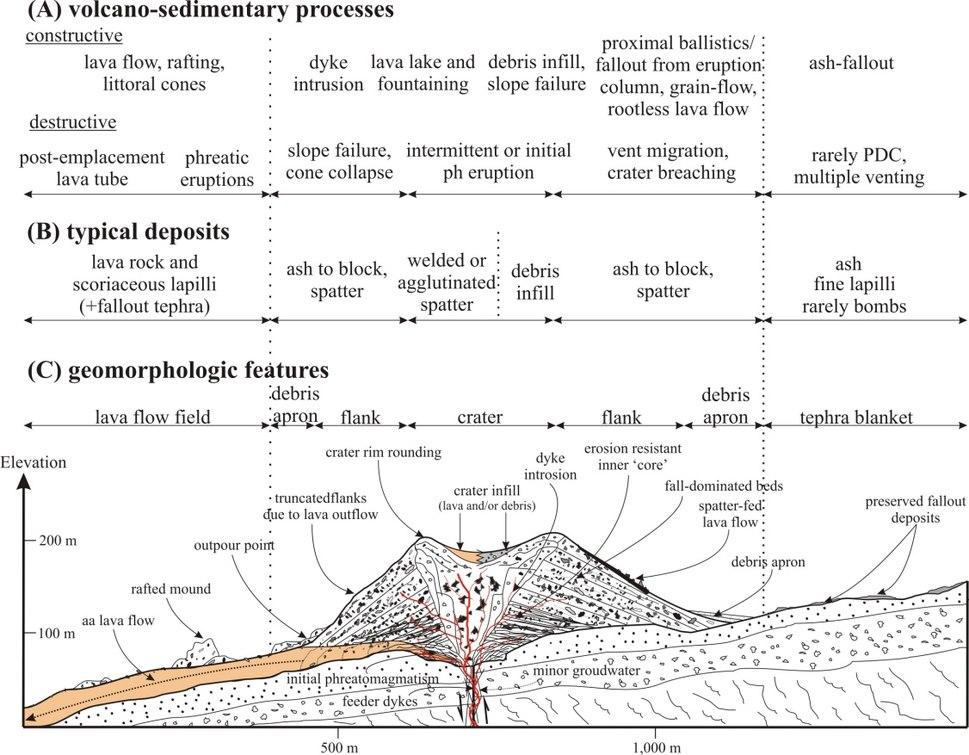Scoria Cone - Cross-section Diagram