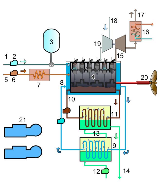 file ship s diesel engine brockdiagram nt png other resolutions 216 × 240 pixels 432 × 480 pixels