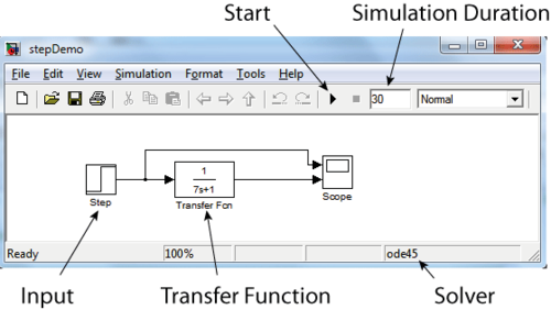 Step-response simulation of a lowpass filter with Simulink.