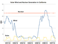Solar Wind and Nuclear Generation in California-2012-03.png