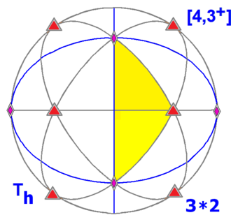 Hyperoctahedral group - Pyritohedral symmetry in three dimensions, order 24