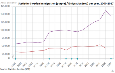 Immigration To Sweden Wikipedia