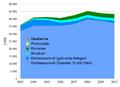 Stromerzeugung aus erneuerbaren Energien in Österreich.png