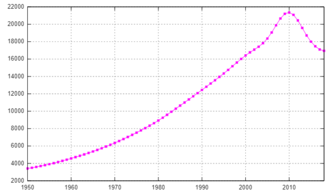 Demographics of Syria - Demographics of Syria, Data of FAO, year 2007 ; Number of inhabitants in thousands.
