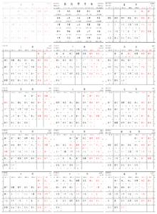 Chinese calendar dating