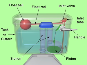 Parts Of A Toilet Cistern Click here to identify the right valves