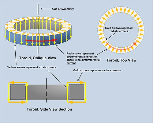 toroidal inductors and transformers wikipedia rh en wikipedia org Toroidal Transformer Design Toroidal Transformer Design