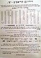 Transportation prices in Tel Aviv in 1913 P1170844.JPG