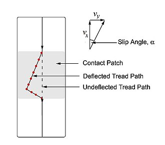 Slip angle - 'Deflected' tread path, sideslip velocity and slip angle