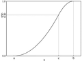 Triangular distribution CMF.png