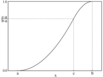 Triangular distribution - Plot of the Triangular CMF