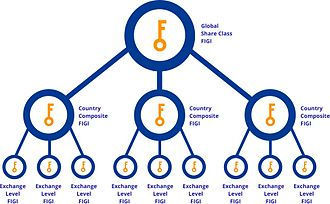 Financial Instrument Global Identifier - Image: Updated FIGI tree 2