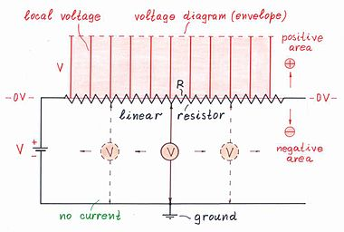 circuit idea group 66a wikibooks, open books for an open worldthe local voltages along the resistive film of an opened circuit are the same
