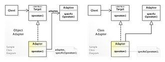 Adapter pattern - Image: W3s Design Adapter Design Pattern UML