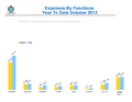 WMF Expenses by Functions October 2013.png