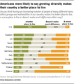 """Americans more likely to saw growing diversity makes their country a better place to live"" (2016), Pew Research.png"