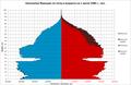 Демографическая пирамида Франции в 1946 г..png