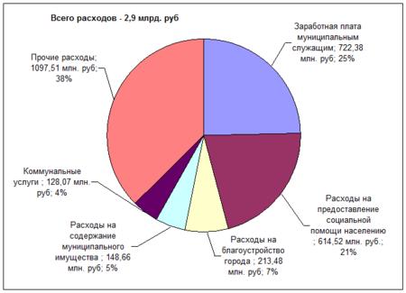 Образец заявления шаблон на замену ву в свердловской области скачать