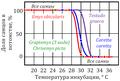 Температурная детерминация пола у черепах.PNG