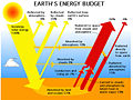 57911main Earth Energy Budget.jpg