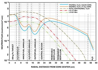 High Flux Isotope Reactor - 85 MW neutron flux graph for the High Flux Isotope Reactor