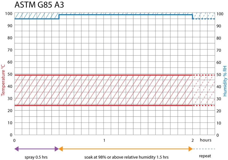 ASTM G85 Annex 3